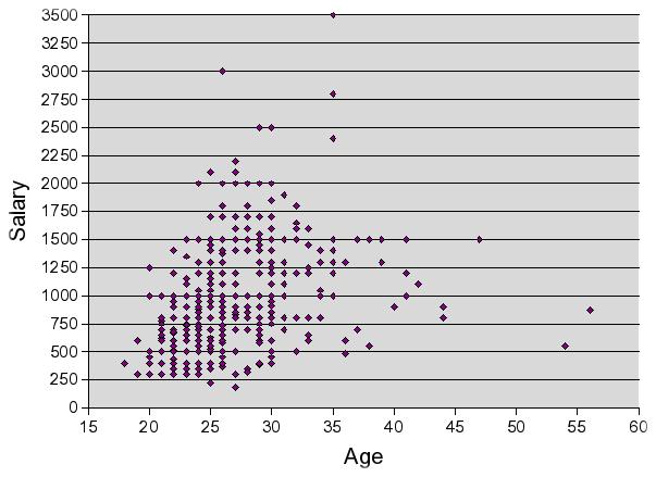 salary age distribution (Kyiv, 2006)