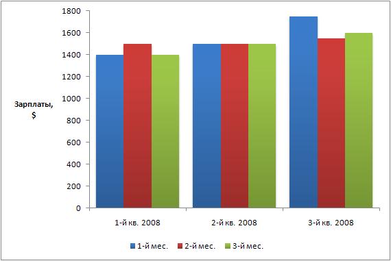 график зарплат Киева за первые три квартала 2008 года