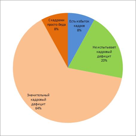 кадровый дефицит - диаграмма