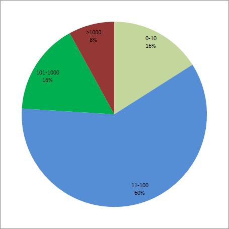 количество сотрудников - диаграмма