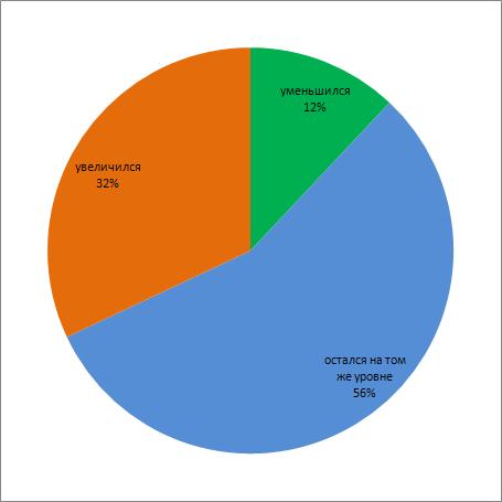 изменение кадрового дефицита - диаграмма