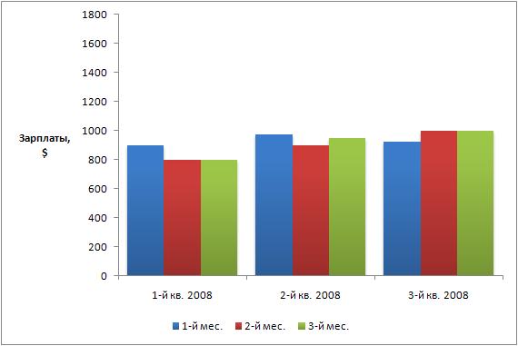 график зарплат Украины за первые три квартала 2008 года