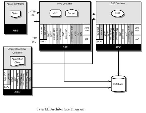 архитектура Java EE приложения