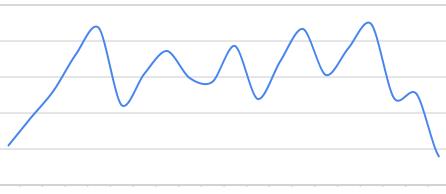 доходы/пользователи - график