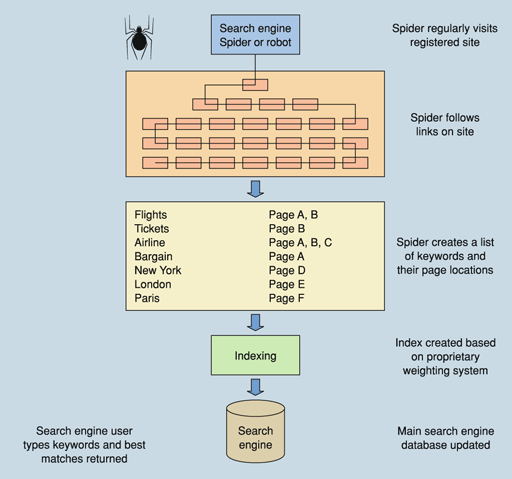 Схема работы поисковой машины