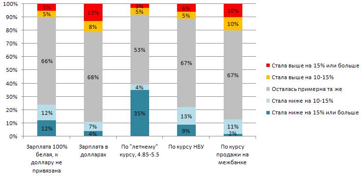 Изменение зарплат с декабря 2008 в зависимости от привязки к доллару