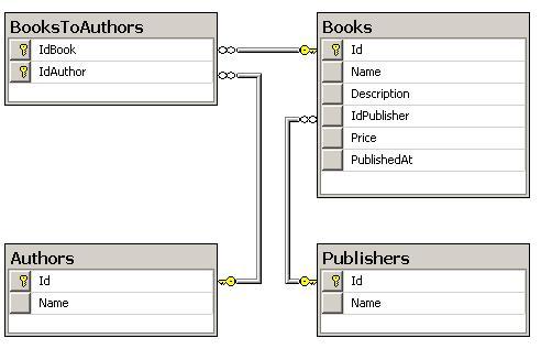 Каждая книга может быть написана несколькими авторами, и принадлежать только...  Рис 1. Схема тестовой базы данных.