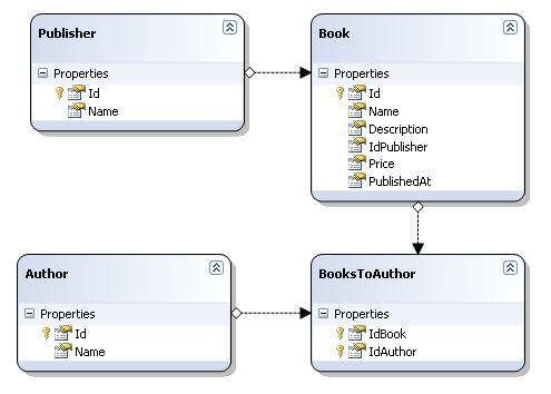 LINQ2SQL Entities