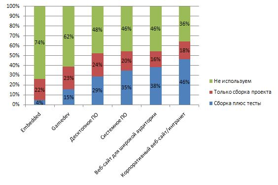 CI в зависимости от области применения проекта