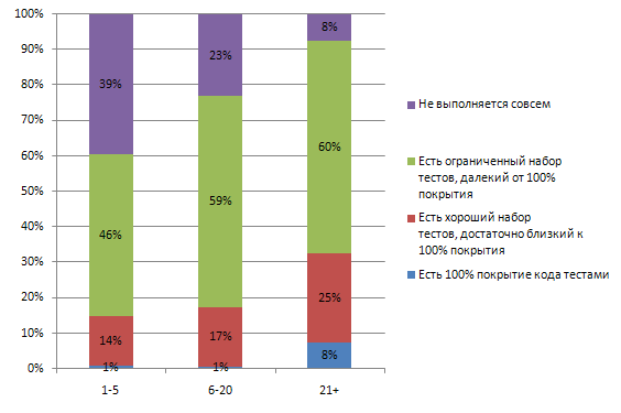 модульное тестирование в зависимости от размера команды