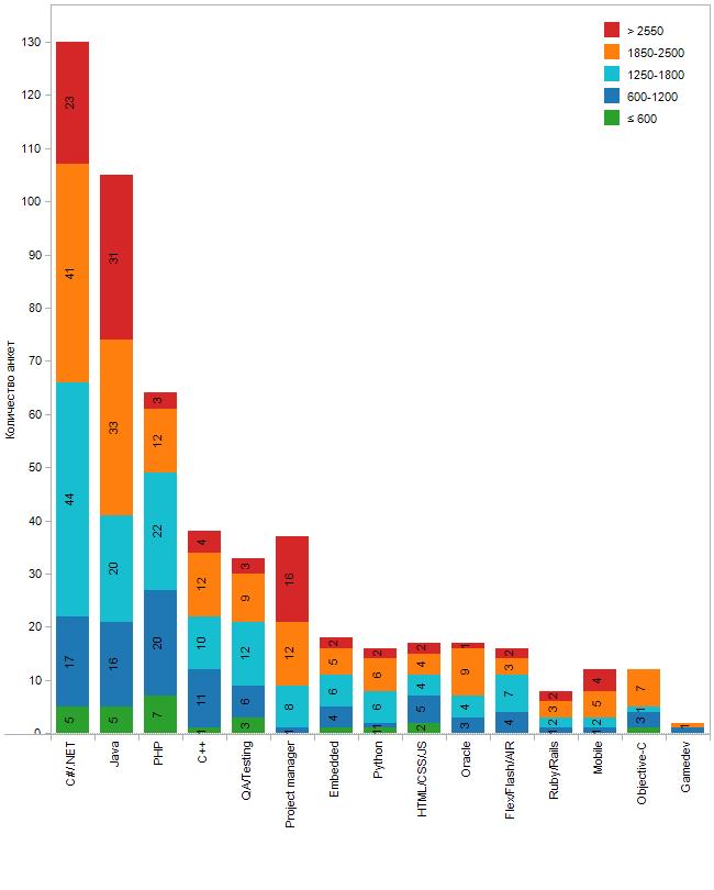 Распределение по зарплатам и специализациям в Киеве