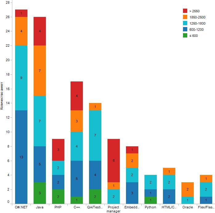 Распределение по зарплатам и специализациям во Львове