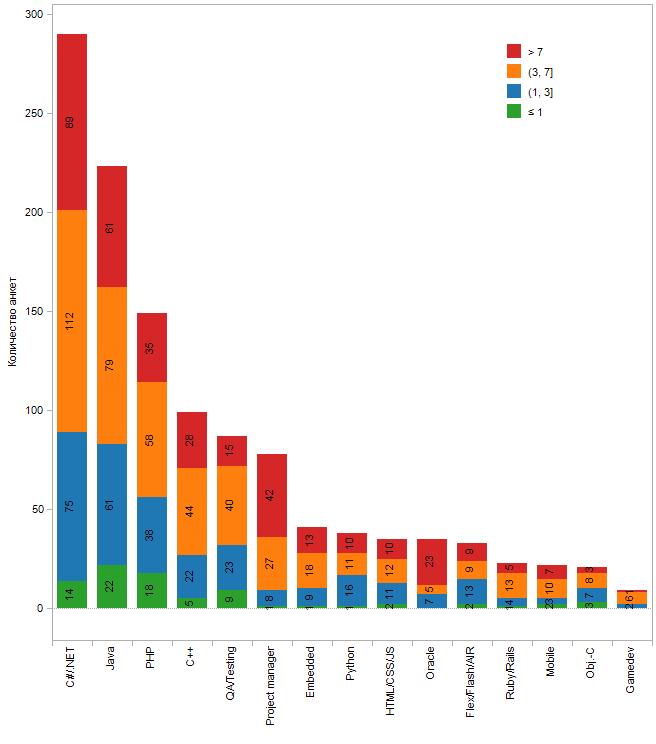 Количество анкет по специализациям и стажу