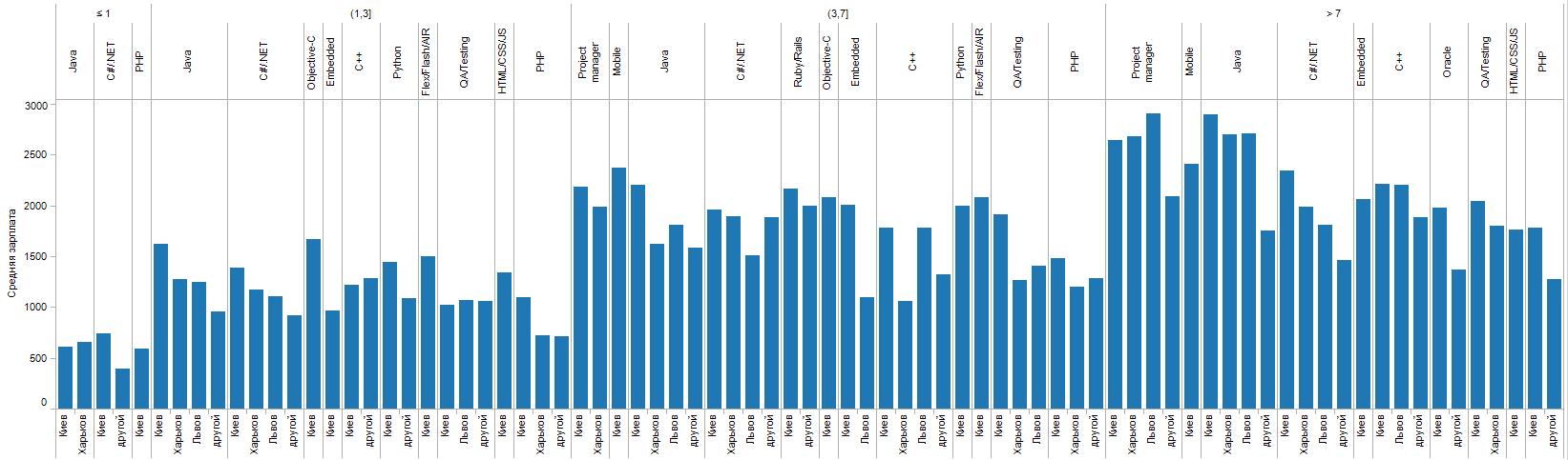 Зарплаты в зависимости от специализации и опыта работы по городам
