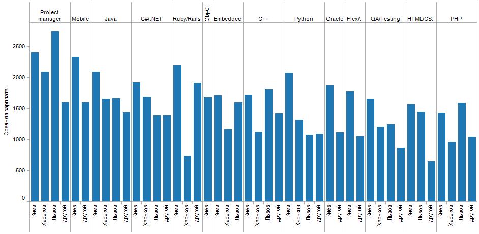 Зарплаты в зависимости от специализации и города