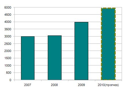 Объем рынка ИТ-аутсорсинга в странах ЦВЕ