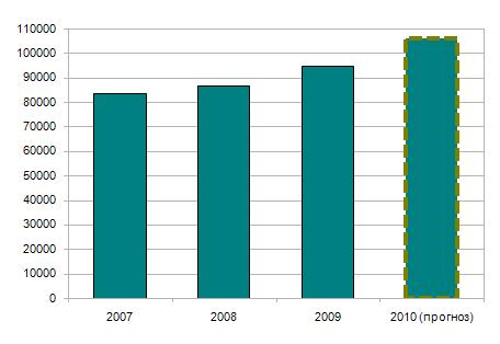 Количество специалистов отрасли ИТ-аутсорсинга в странах ЦВЕ