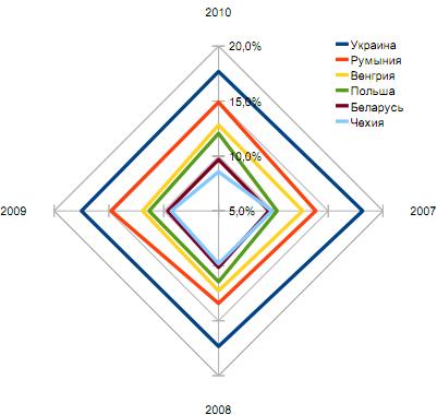 Доли стран кластера А в объеме рынка ИТ-аутсорсинга ЦВЕ