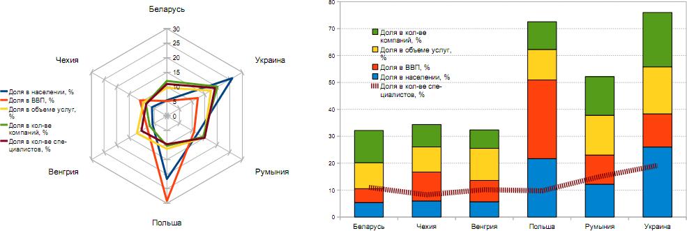 Доли стран кластера А в показателях стран ЦВЕ