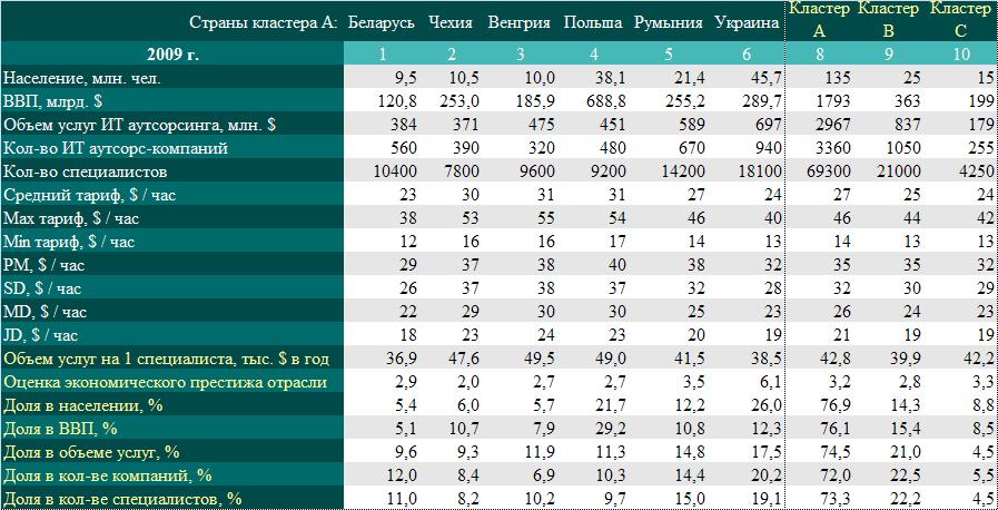 Состояние рынка ИТ аутсорсинга  в странах Центральной и Восточной Европы